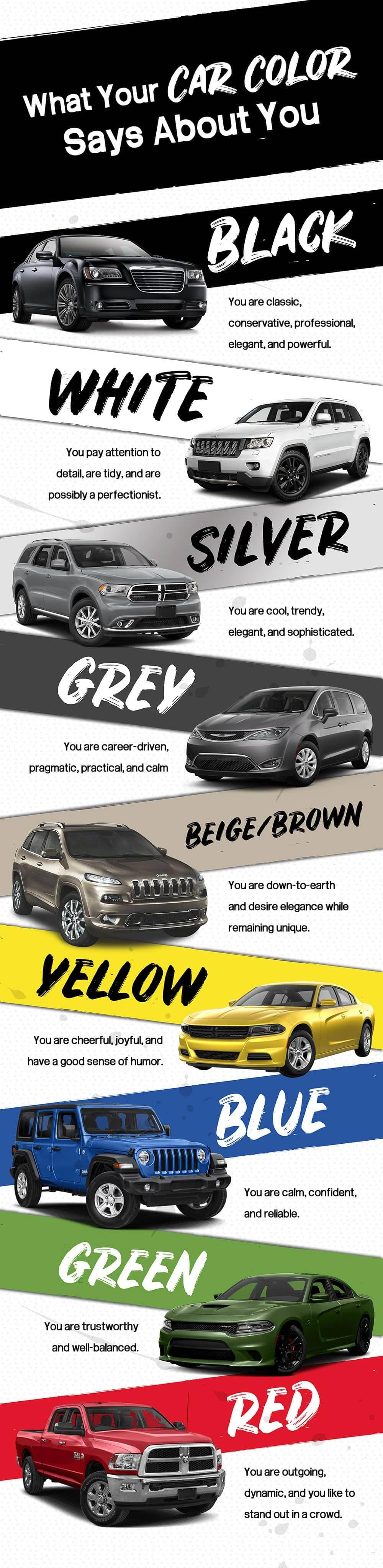 What Your Car Color Says About You: Black: You are classic, conservative, professional, elegant, and powerful. White: You pay attention to detail, are tidy, and are possibly a perfectionist.  Silver: You are cool, trendy, elegant, and sophisticated.  Gray: You are career-driven, pragmatic, practical, and calm.  Brown/Beige: You are down-to-earth and desire elegance while remaining unique.  Yellow: You are cheerful, joyful, and have a good sense of humor.  Blue: You are calm, confident, and reliable.  Green: You are trustworthy and well-balanced.  Red: You are outgoing, dynamic, and you like to stand out in a crowd.