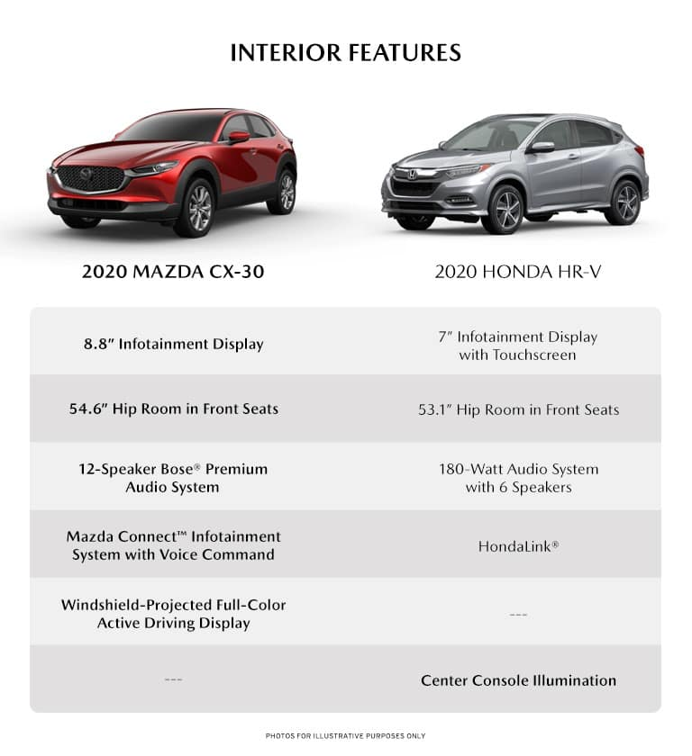 infographic detailing some of the interior differences between the new 2020 Mazda cX-30 and the 2020 Honda HR-V