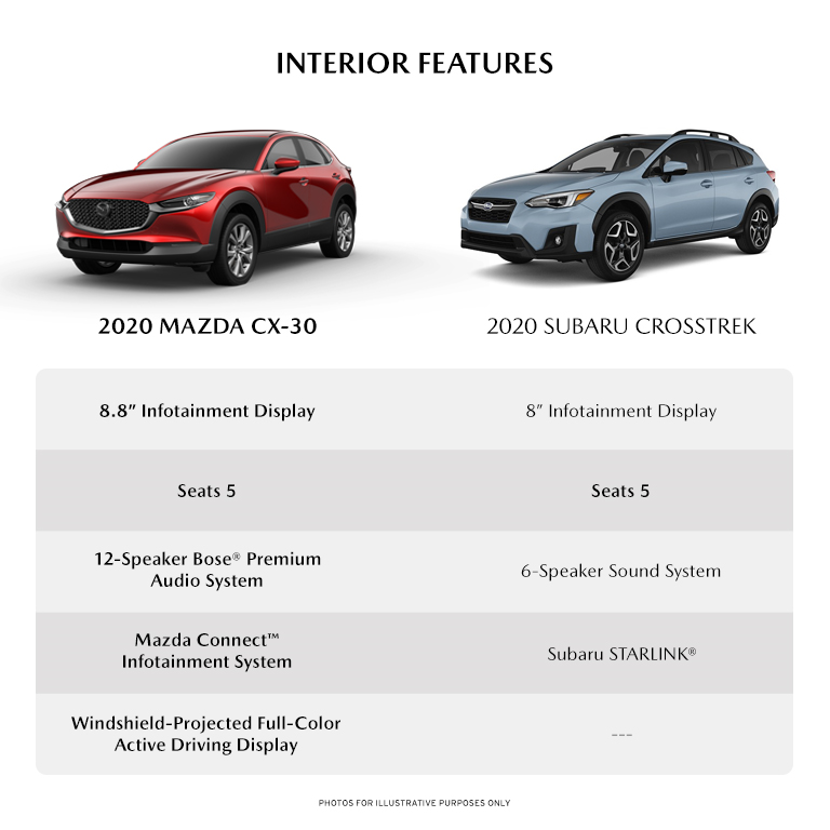 infographic detailing some of the interior differences between the new 2020 Mazda cX-30 and the 2020 Subaru Crosstrek
