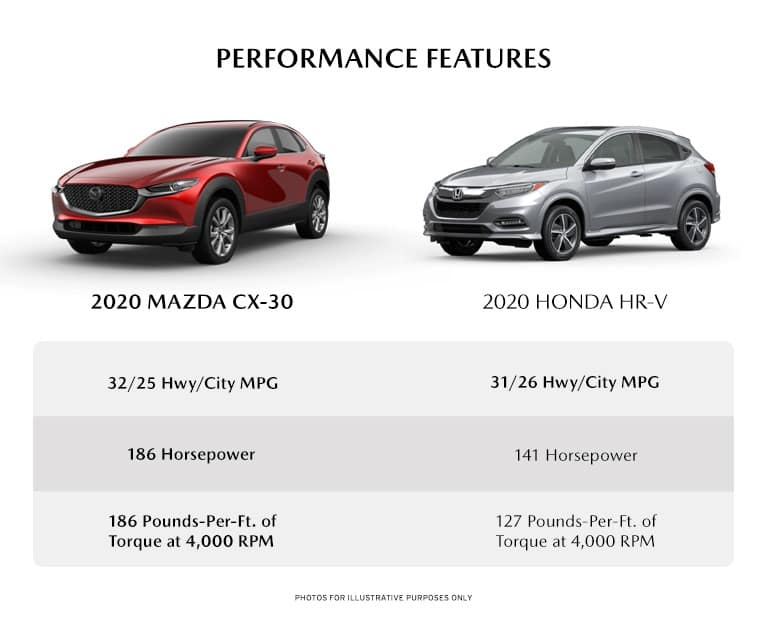 infographic detailing the performance differences between the new 2020 Mazda cX-30 and the 2020 Honda HR-V