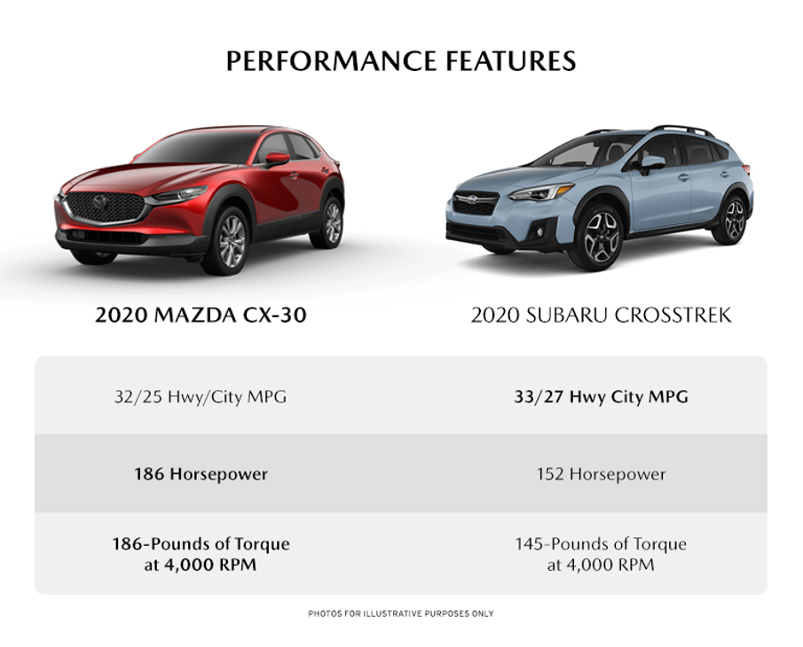 infographic detailing the performance differences between the new 2020 Mazda cX-30 and the 2020 Subaru Crosstrek