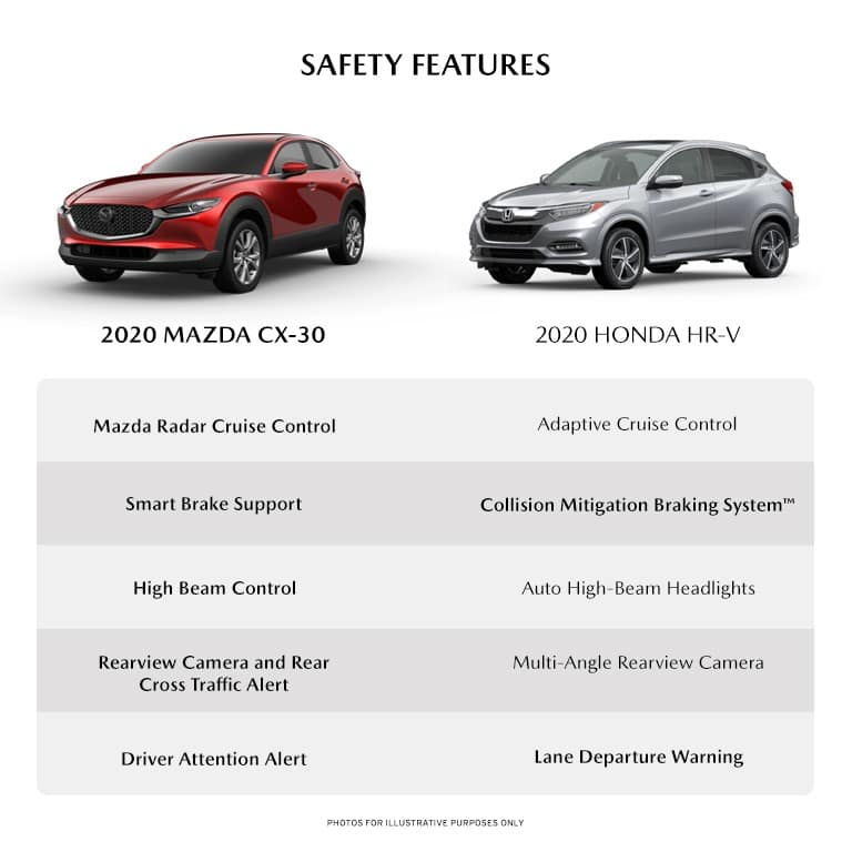 infographic detailing some of the safety features between the new 2020 Mazda cX-30 and the 2020 Honda HR-V