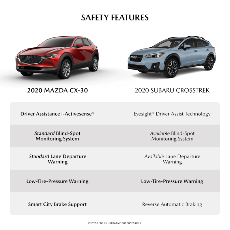 infographic detailing some of the safety features between the new 2020 Mazda cX-30 and the 2020 Subaru Crosstrek