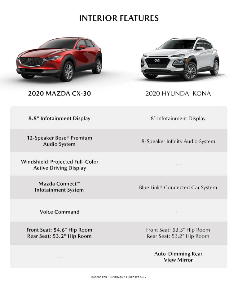 infographic detailing some of the interior differences between the new 2020 Mazda cX-30 and the 2020 Hyundai Kona