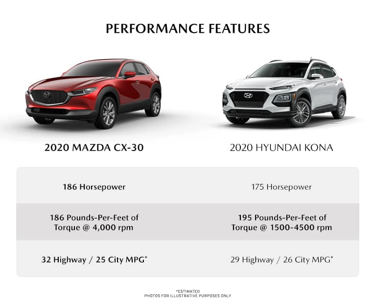 infographic detailing the performance differences between the new 2020 Mazda cX-30 and the 2020 Hyundai Kona