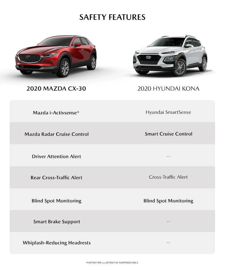 infographic detailing some of the safety features between the new 2020 Mazda cX-30 and the 2020 Hyundai Kona