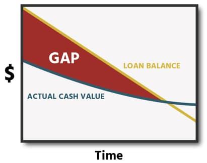 GAP Graph