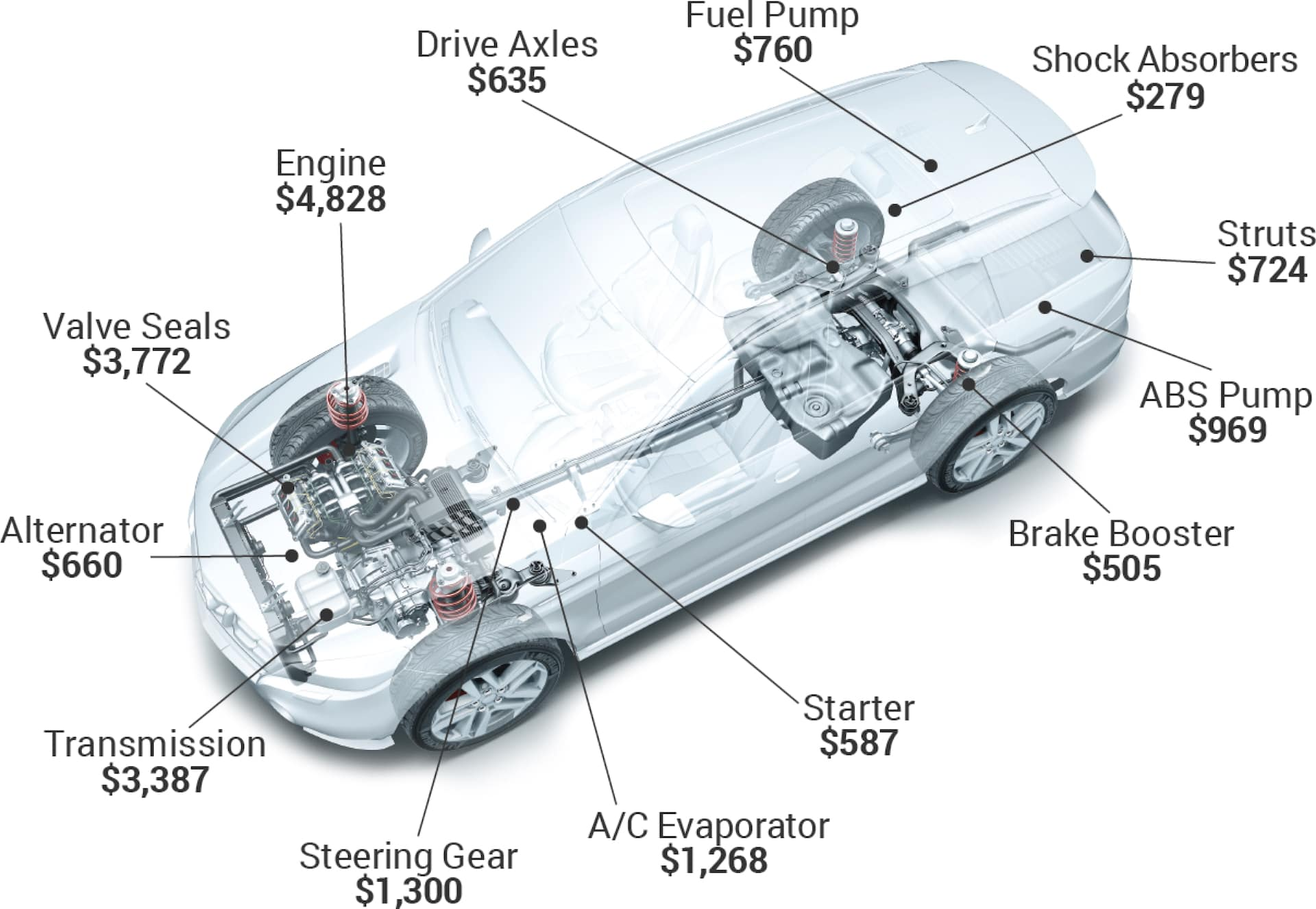 diagram of car and parts
