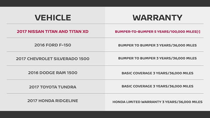 Nissan Titan Warranty Chart