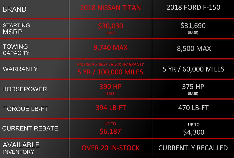 Titan VS F-150 Comparison Chart