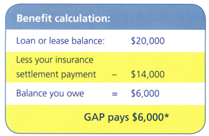 GAP Insurance Benefits Calculation