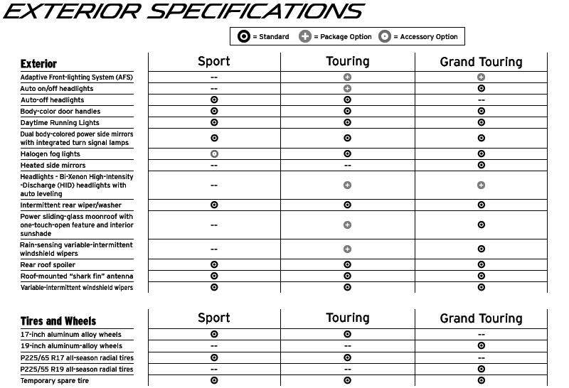 2015 CX-5 Specs - Exterior Specification
