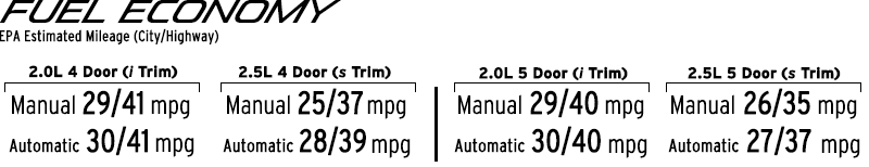 2015 Mazda3 Specs - Fuel Chart