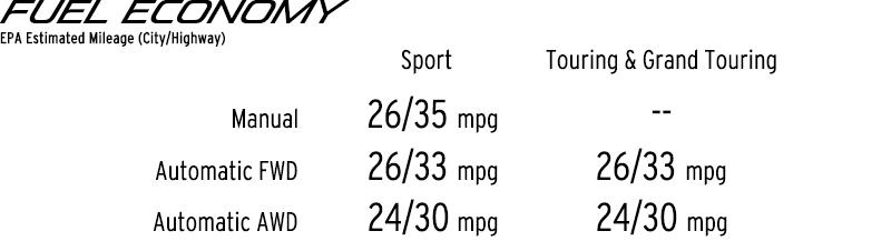 2016 Mazda CX-5 Fuel Economy Chart - Sport Mazda Orlando, FL