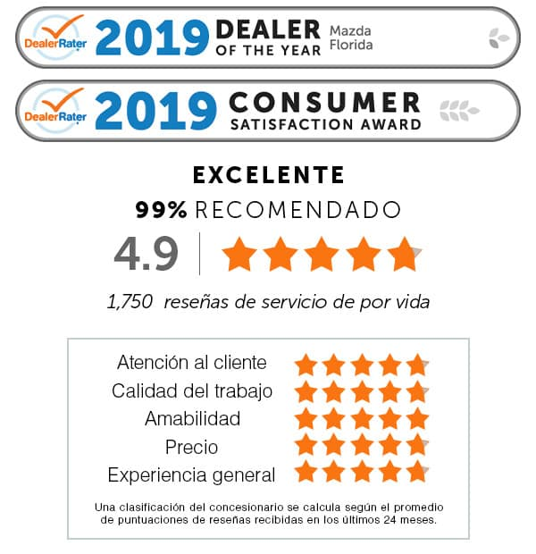 2019 Dealer of The Year Mazda Florida DealerRater.com, 2019 Consumer Satisfaction Award DealerRater.com. Atención al cliente: cinco la estrella. Calidad del trabajo: cinco la estrella. Amabilidad: cinco la estrella. Precio: cinco la estrella. Experiencia general: cinco la estrella. Una clasificación del concesionario se calcula según el promedio de puntuaciones de reseñas recibidas en los últimos 24 meses. EXCELENTE 99% RECOMENDADO 4.9 la estrellas. 1,750 reseñas de servicio de por vida.