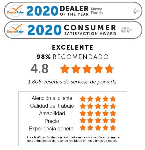 2020 Dealer of The Year Mazda Florida DealerRater.com, 2020 Consumer Satisfaction Award DealerRater.com. Atención al cliente: cinco la estrella. Calidad del trabajo: cinco la estrella. Amabilidad: cinco la estrella. Precio: cinco la estrella. Experiencia general: cinco la estrella. Una clasificación del concesionario se calcula según el promedio de puntuaciones de reseñas recibidas en los últimos 24 meses. EXCELENTE 99% RECOMENDADO 4.8 la estrellas. 1,806 reseñas de servicio de por vida.